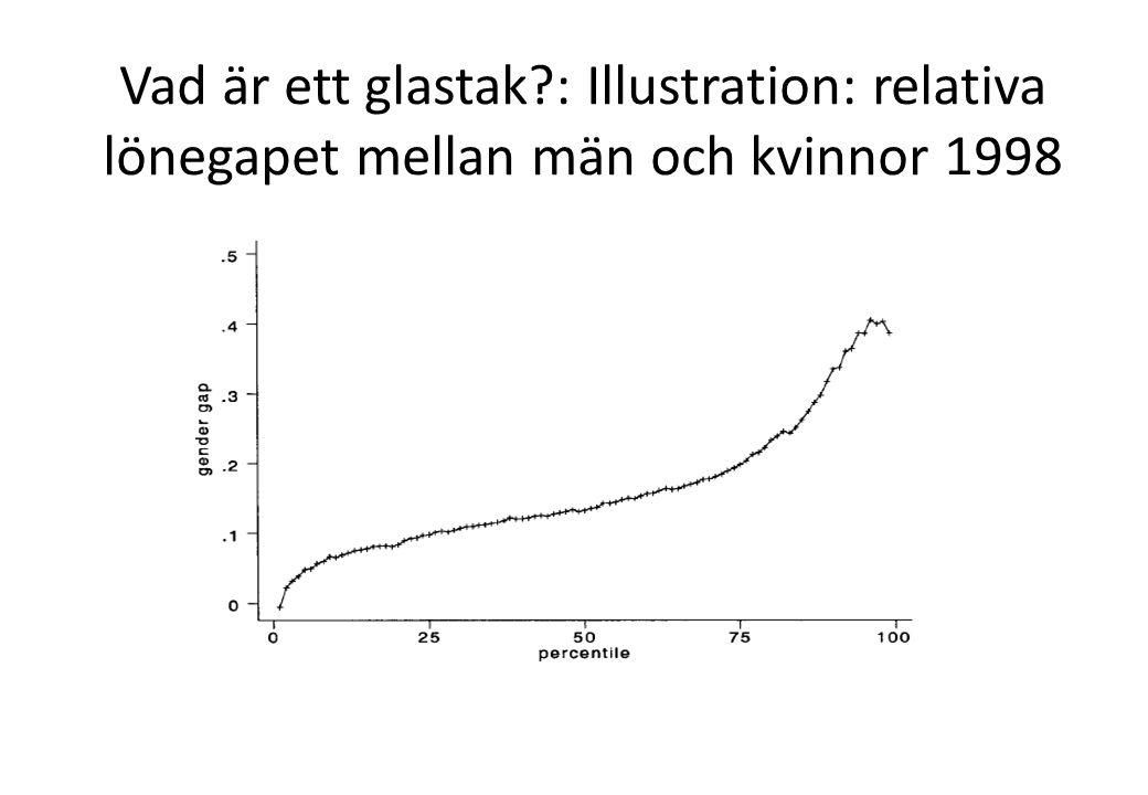 Vad är ett glastak : Illustration: relativa lönegapet mellan män och kvinnor 1998