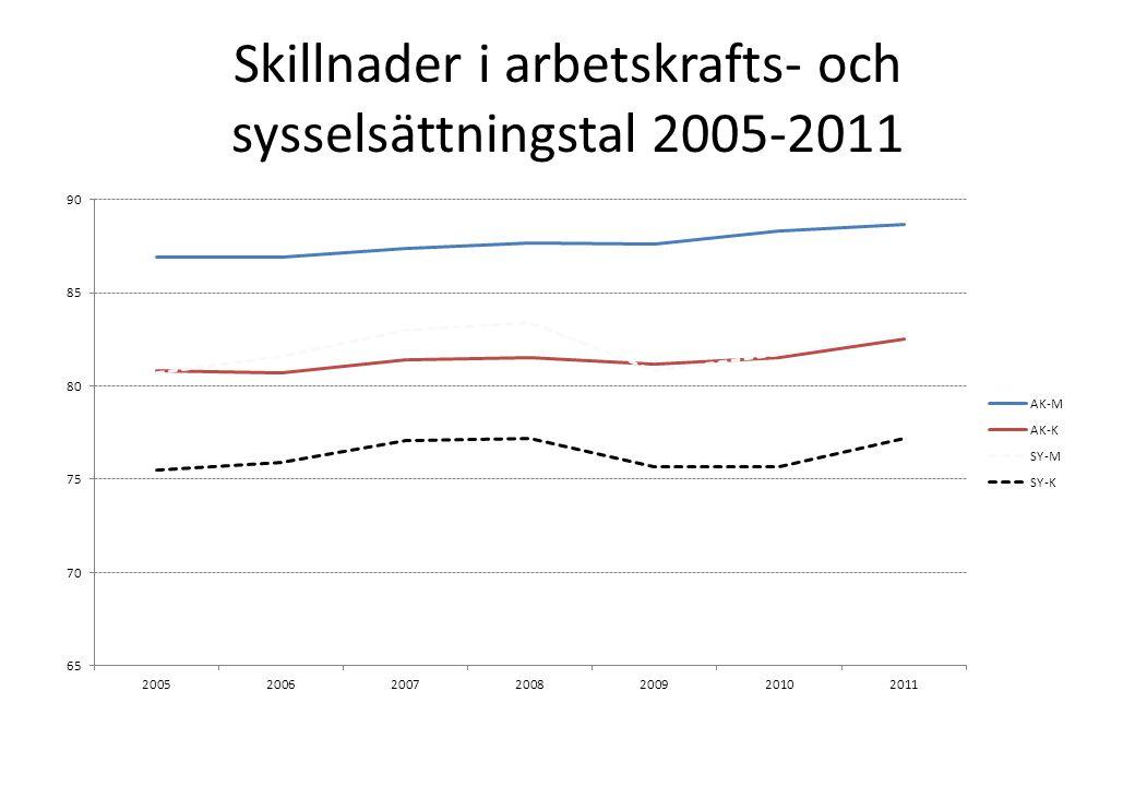 Skillnader i arbetskrafts- och sysselsättningstal 2005-2011