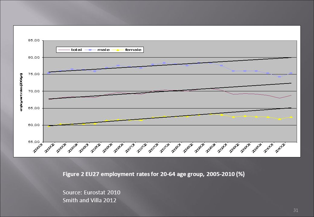 Figure 2 EU27 employment rates for 20-64 age group, 2005-2010 (%)
