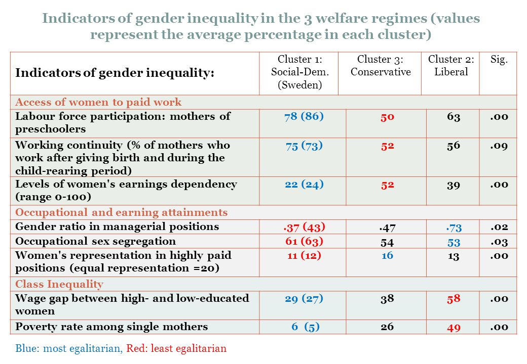Indicators of gender inequality in the 3 welfare regimes (values represent the average percentage in each cluster)
