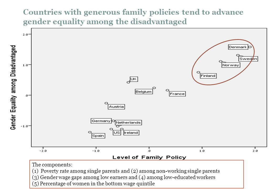 Countries with generous family policies tend to advance gender equality among the disadvantaged