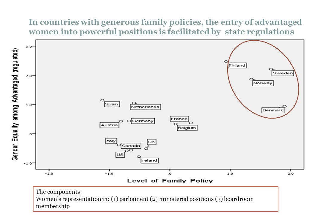 In countries with generous family policies, the entry of advantaged women into powerful positions is facilitated by state regulations