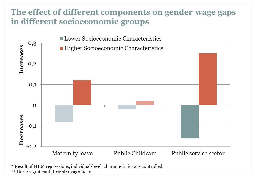 The effect of different components on gender wage gaps in different socioeconomic groups