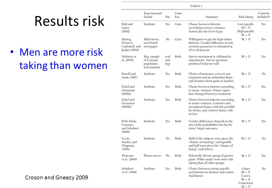 Results risk Men are more risk taking than women