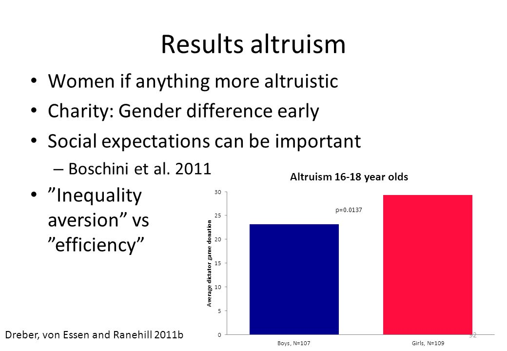 Results altruism Women if anything more altruistic