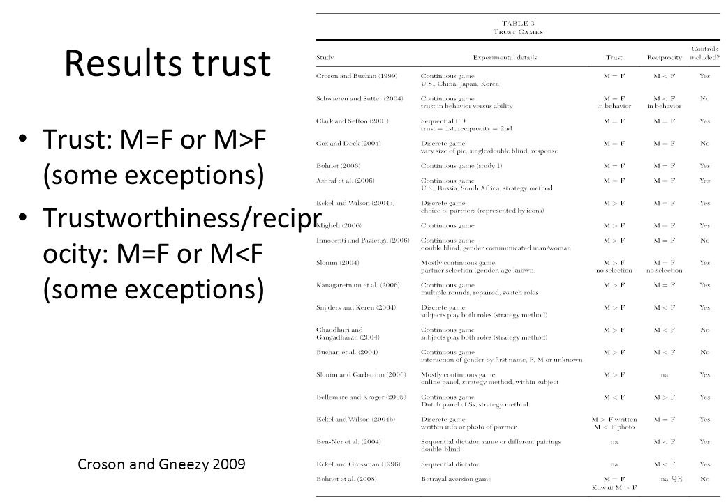 Results trust Trust: M=F or M>F (some exceptions)