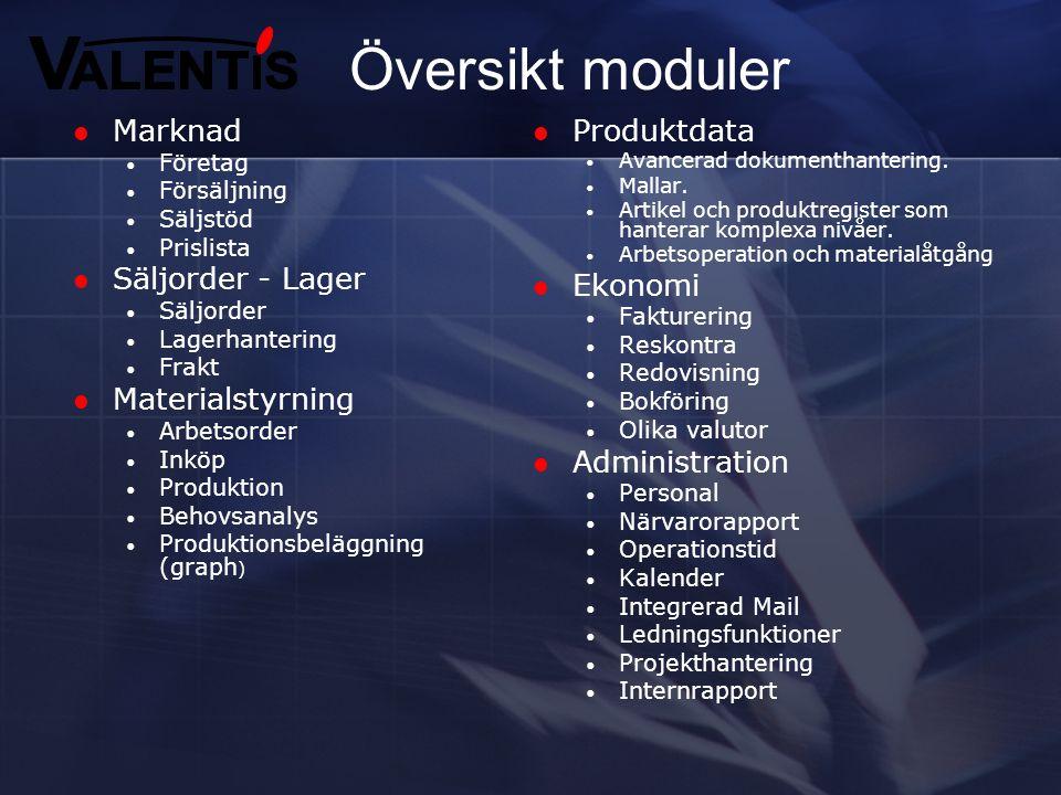 Översikt moduler Marknad Säljorder - Lager Materialstyrning