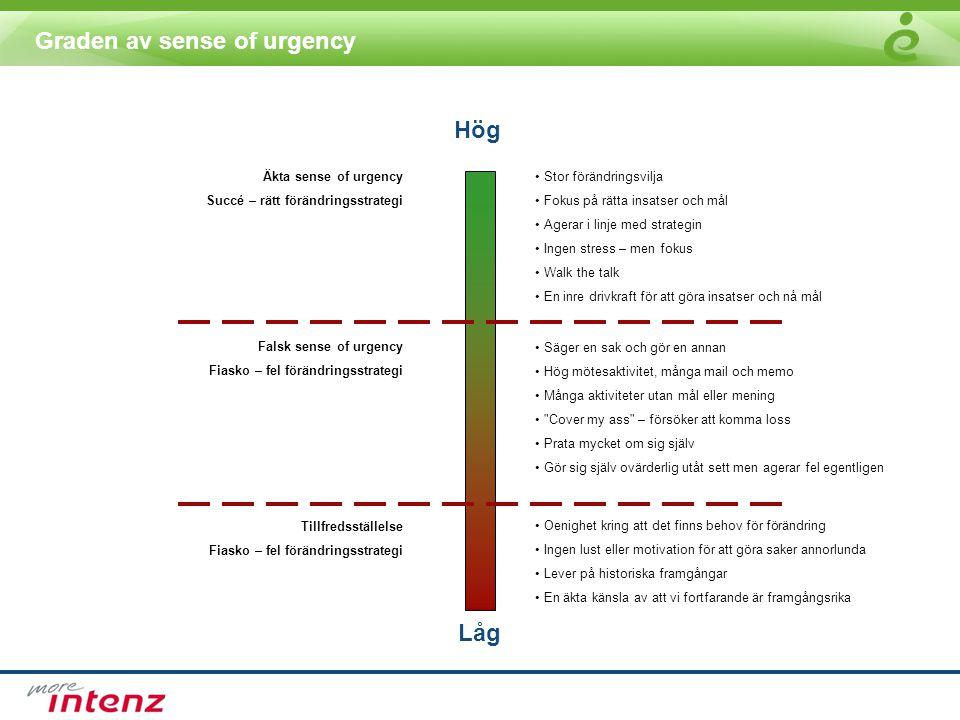 Graden av sense of urgency