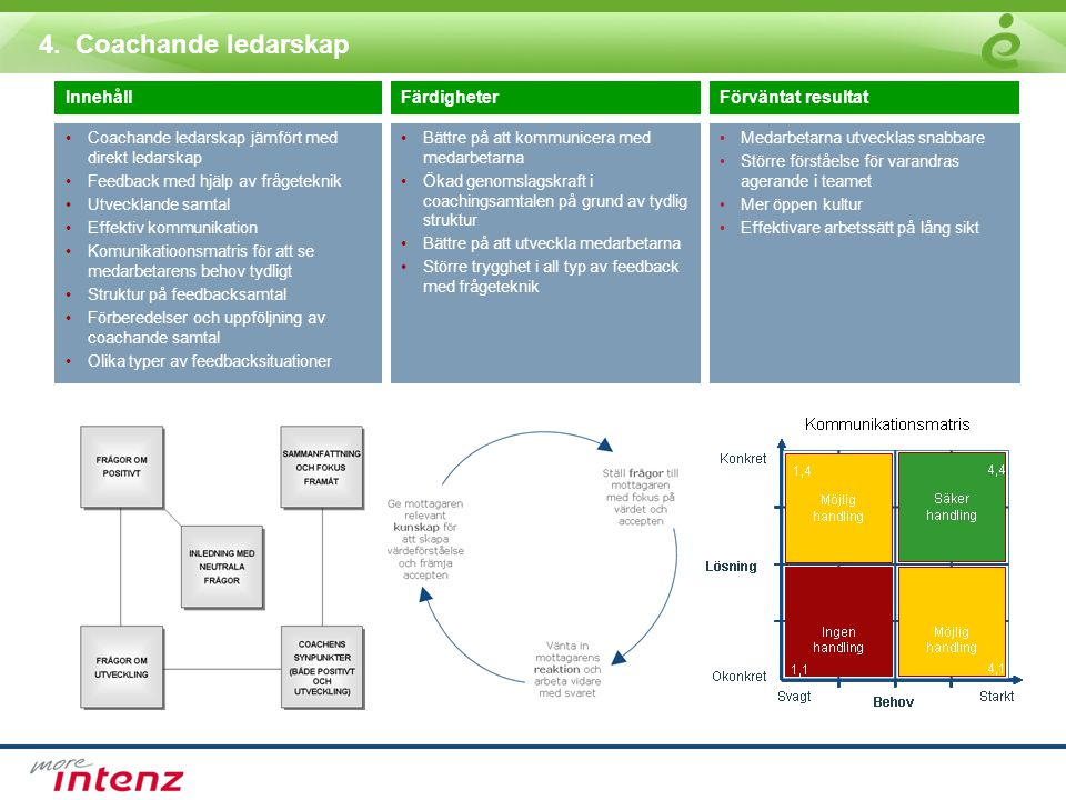 4. Coachande ledarskap Innehåll Färdigheter Förväntat resultat