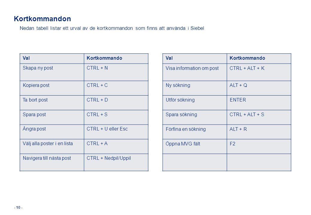 Kortkommandon Nedan tabell listar ett urval av de kortkommandon som finns att använda i Siebel. Val.