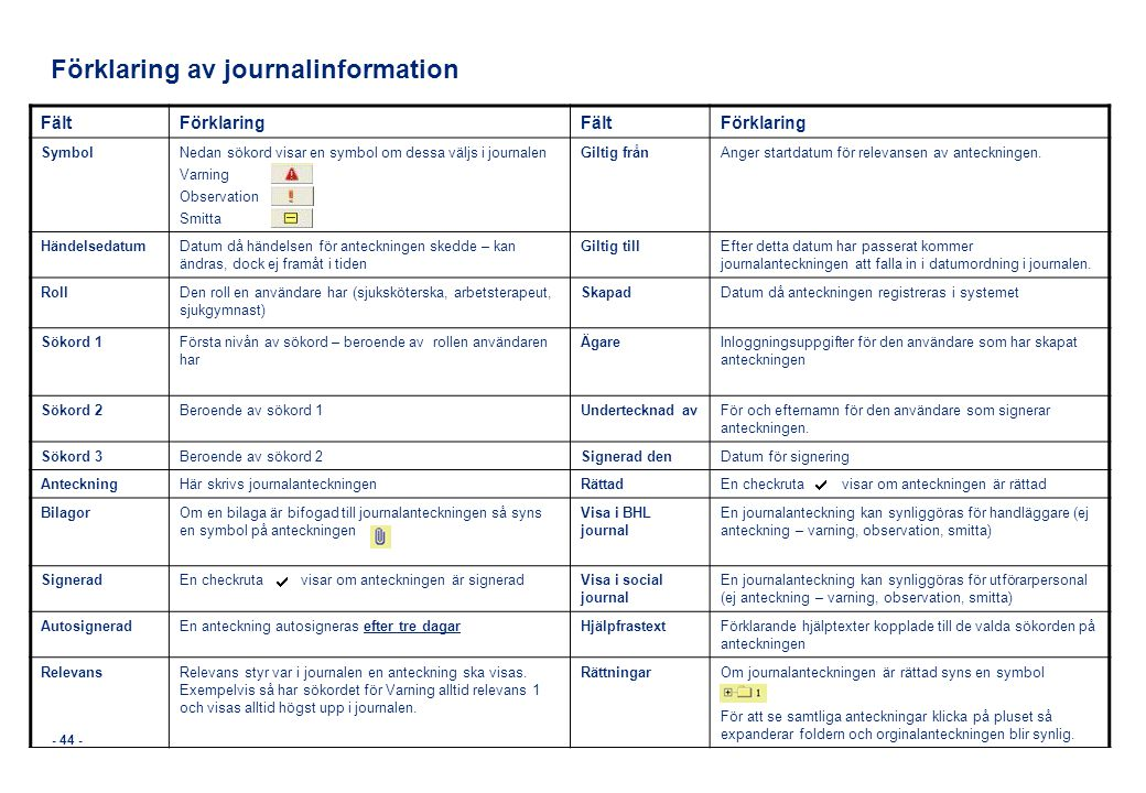 Förklaring av journalinformation