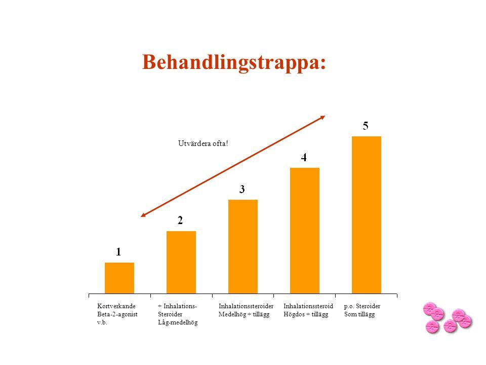 Behandlingstrappa: Utvärdera ofta! Kortverkande Beta-2-agonist v.b.
