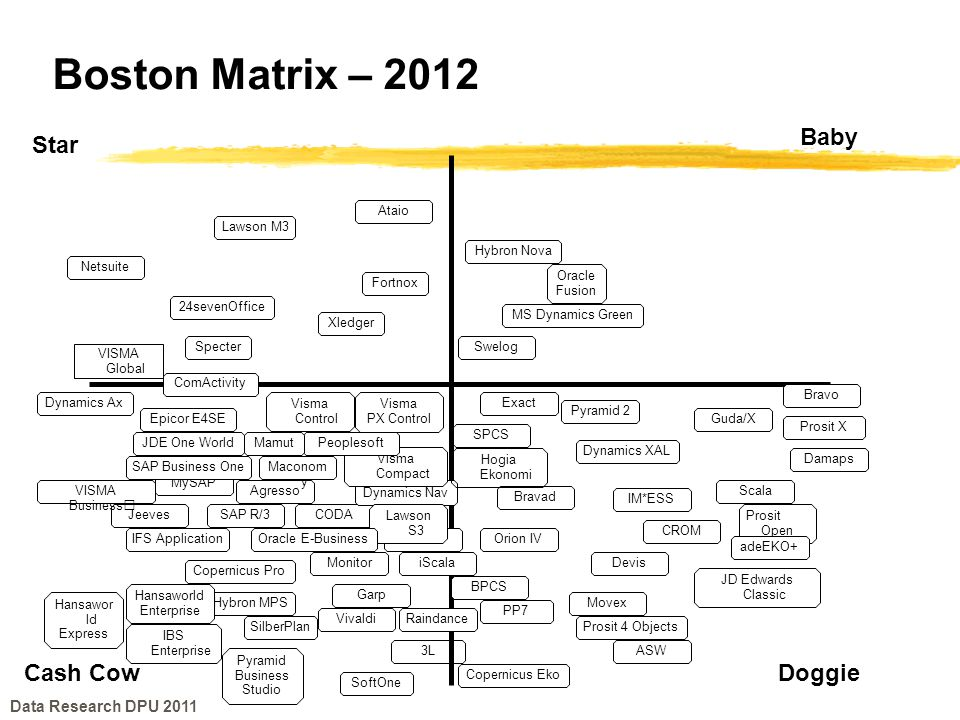 Boston Matrix – 2012 Baby Star Cash Cow Doggie Data Research DPU 2011