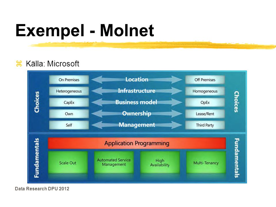 Exempel - Molnet Källa: Microsoft Data Research DPU 2012
