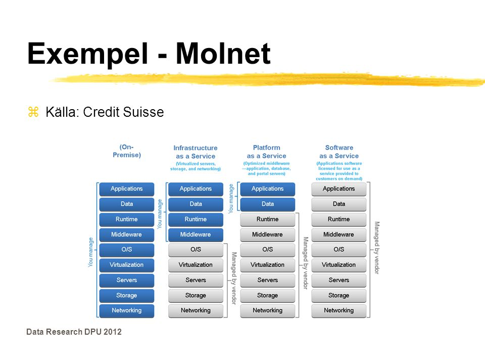 Exempel - Molnet Källa: Credit Suisse Data Research DPU 2012