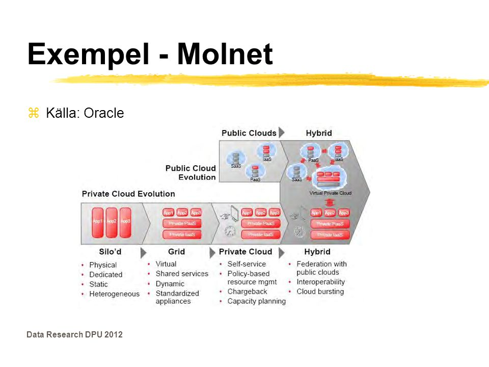 Exempel - Molnet Källa: Oracle Data Research DPU 2012