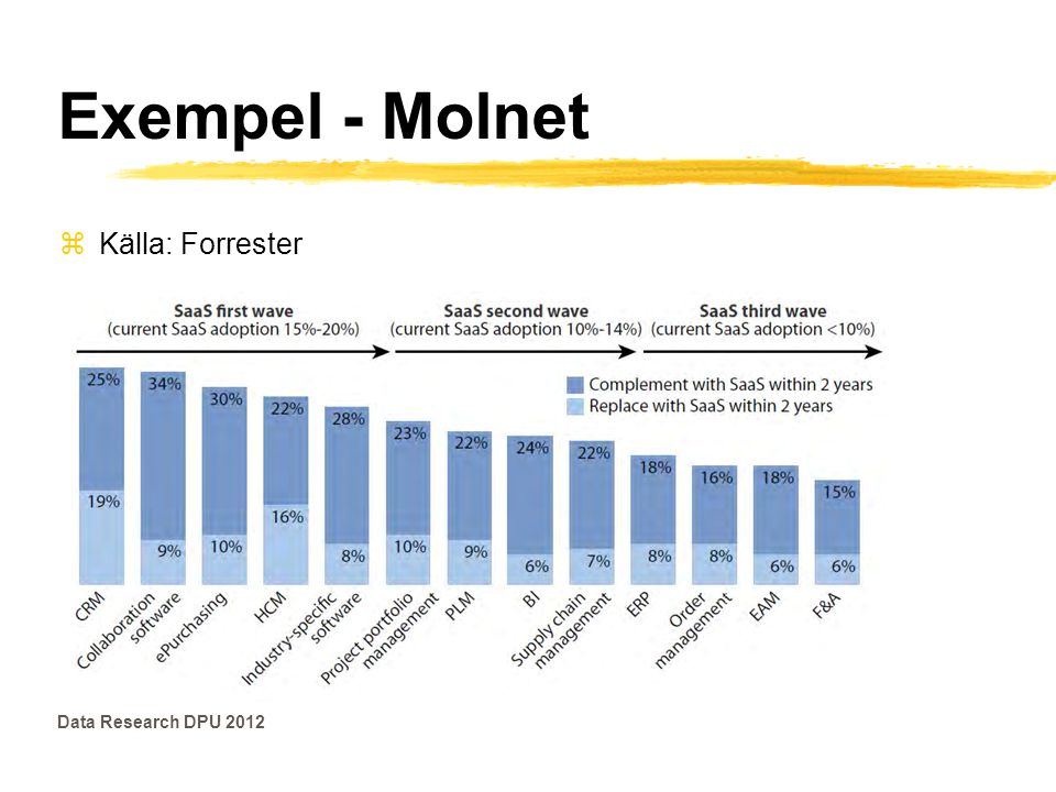 Exempel - Molnet Källa: Forrester Data Research DPU 2012