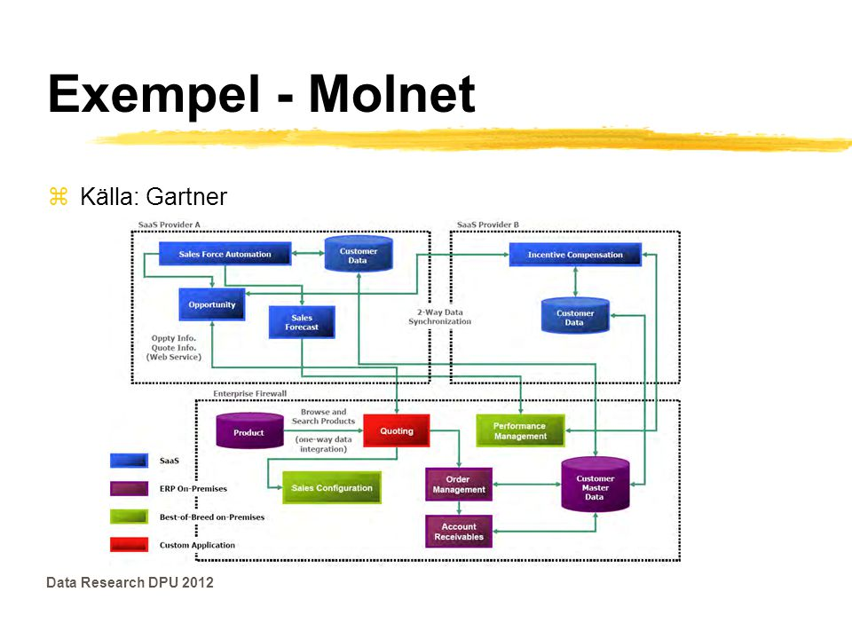 Exempel - Molnet Källa: Gartner Data Research DPU 2012