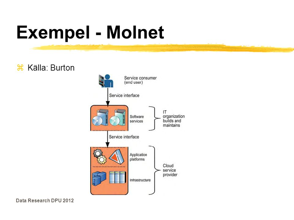 Exempel - Molnet Källa: Burton Data Research DPU 2012