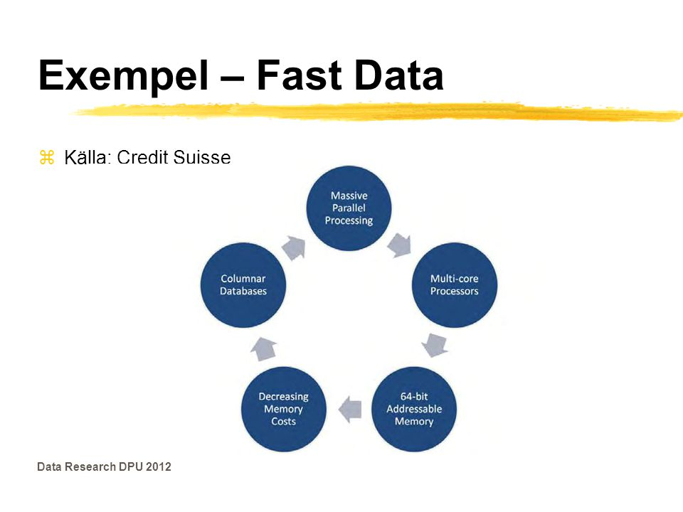 Exempel – Fast Data Källa: Credit Suisse Data Research DPU 2012