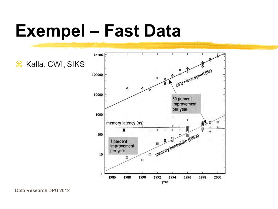 Exempel – Fast Data Källa: CWI, SIKS Data Research DPU 2012