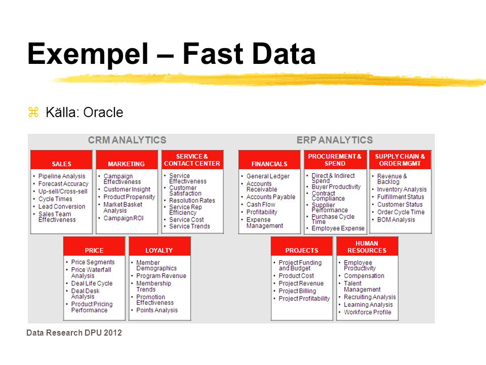 Exempel – Fast Data Källa: Oracle Data Research DPU 2012