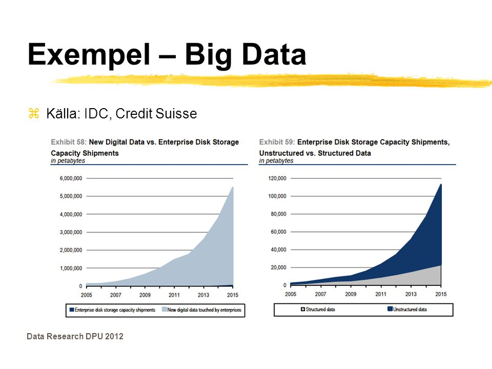 Exempel – Big Data Källa: IDC, Credit Suisse Data Research DPU 2012