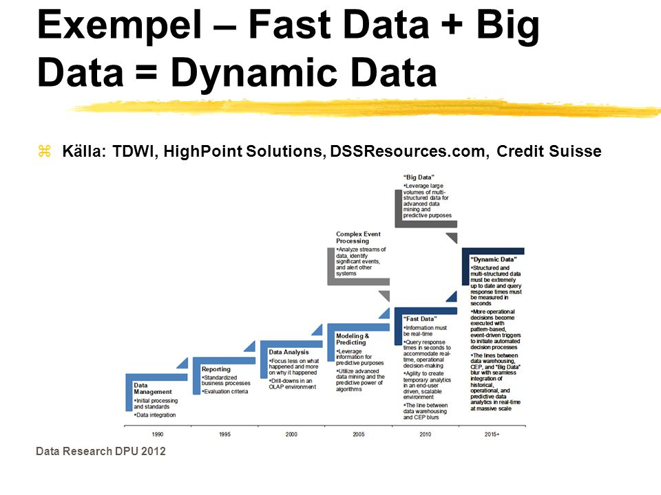 Exempel – Fast Data + Big Data = Dynamic Data
