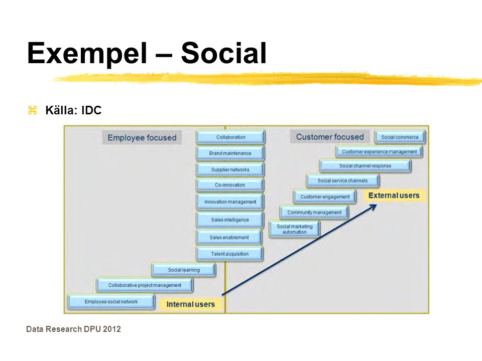 Exempel – Social Källa: IDC Data Research DPU 2012