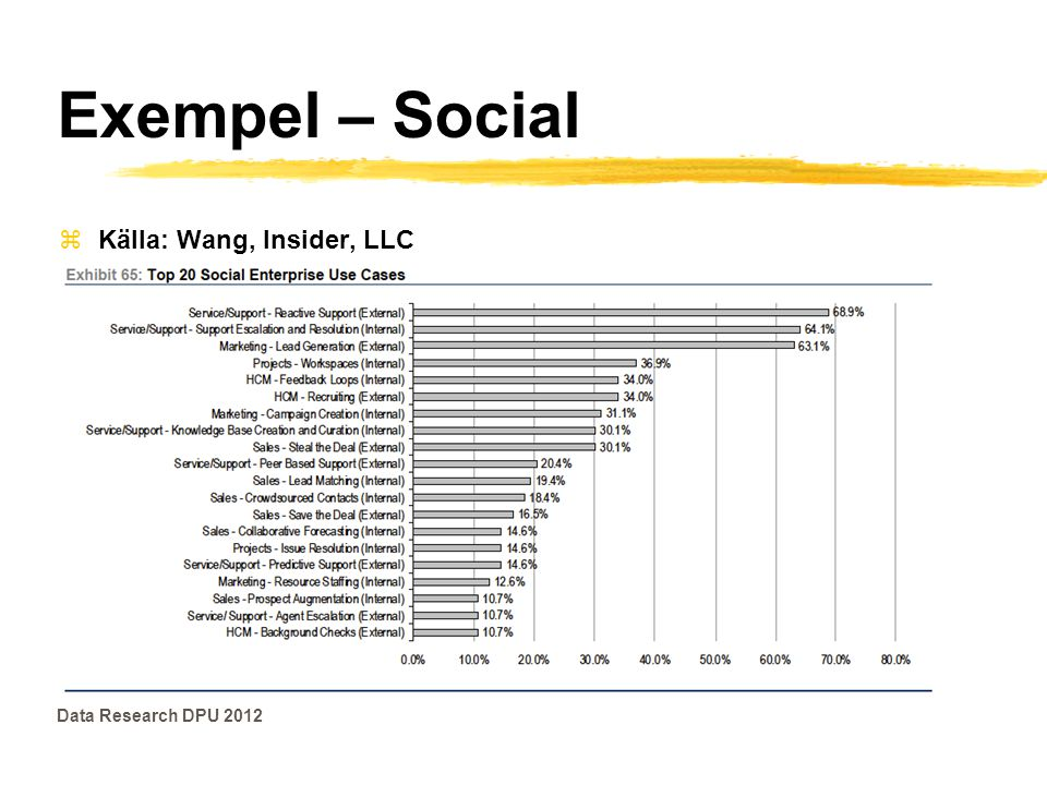 Exempel – Social Källa: Wang, Insider, LLC Data Research DPU 2012