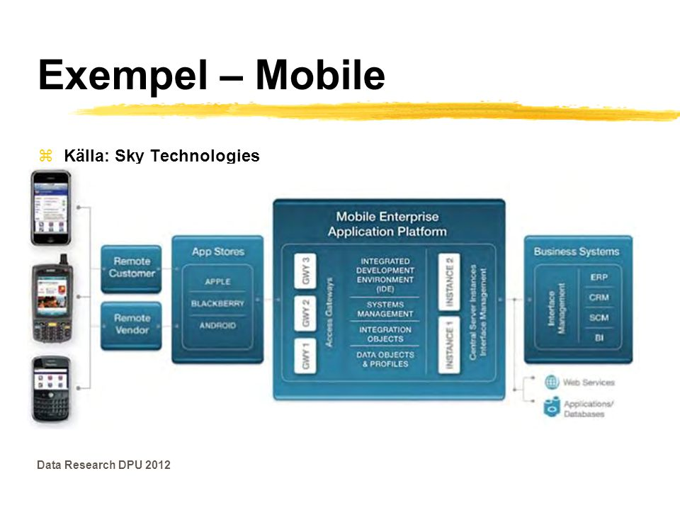 Exempel – Mobile Källa: Sky Technologies Data Research DPU 2012