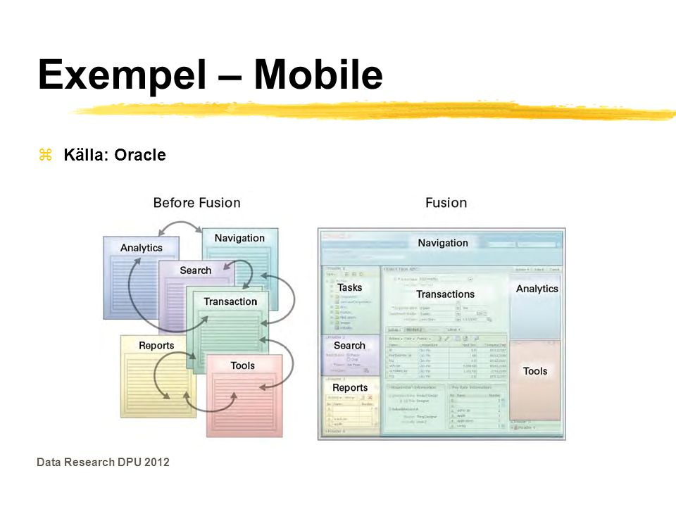 Exempel – Mobile Källa: Oracle Data Research DPU 2012