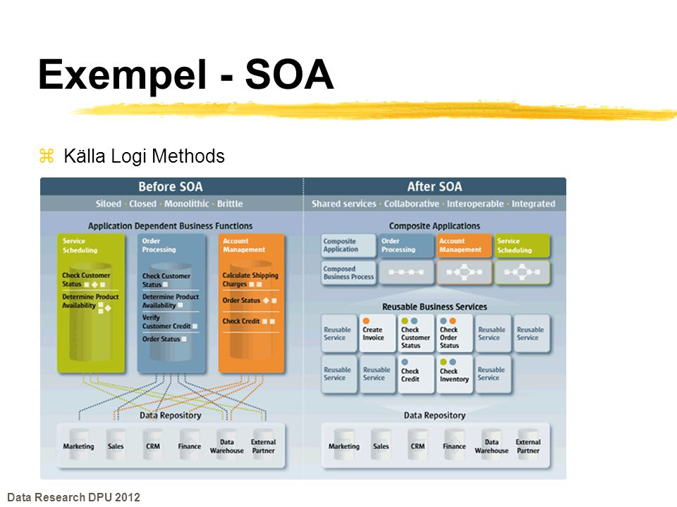 Exempel - SOA Källa Logi Methods Data Research DPU 2012
