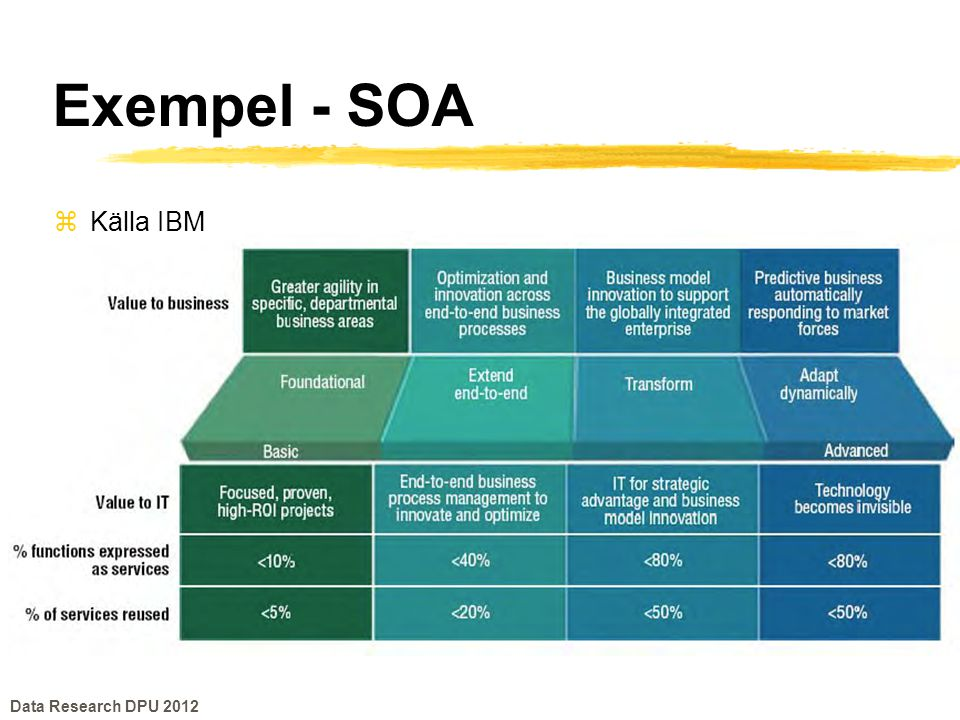 Exempel - SOA Källa IBM Data Research DPU 2012
