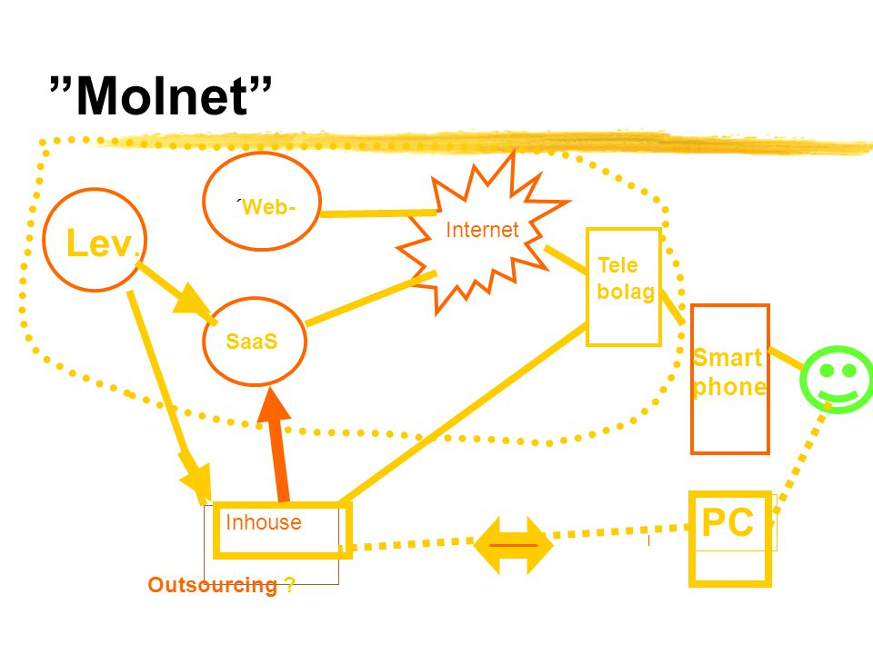 Molnet Lev. PC Smart phone ´Web- Internet Tele bolag SaaS Inhouse