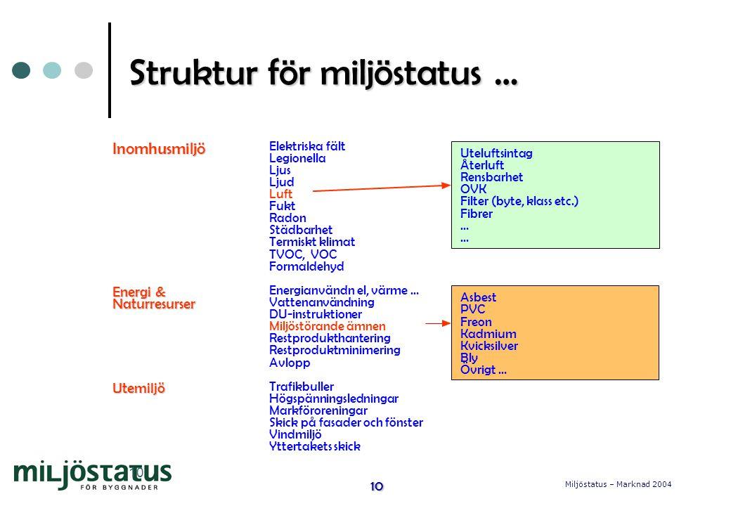 Struktur för miljöstatus …