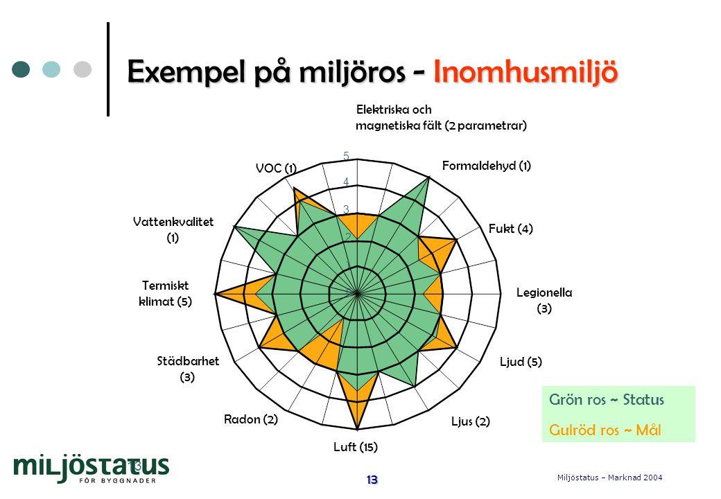 Exempel på miljöros - Inomhusmiljö