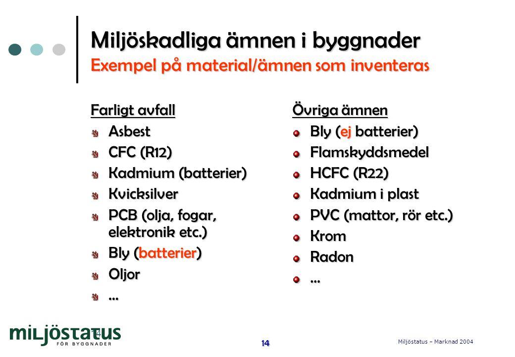 Miljöskadliga ämnen i byggnader Exempel på material/ämnen som inventeras