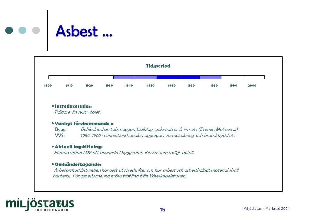 Asbest … 15 Tidsperiod Introducerades: Tidigare än 1930- talet.