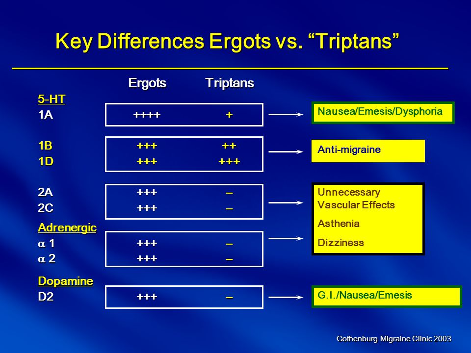 Key Differences Ergots vs. Triptans