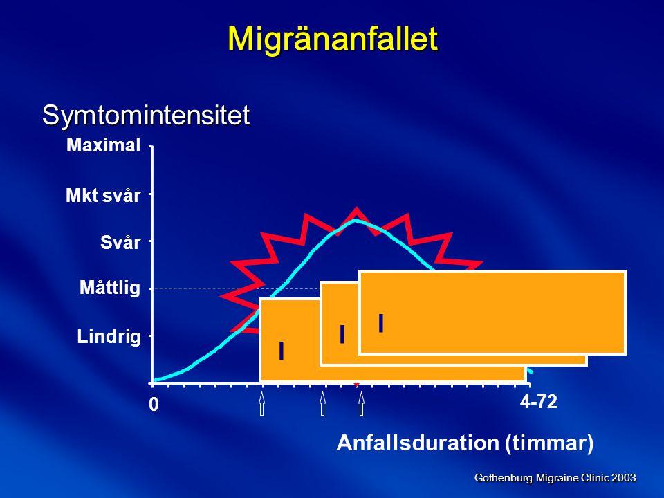 Migränanfallet Symtomintensitet I I I Anfallsduration (timmar) Maximal