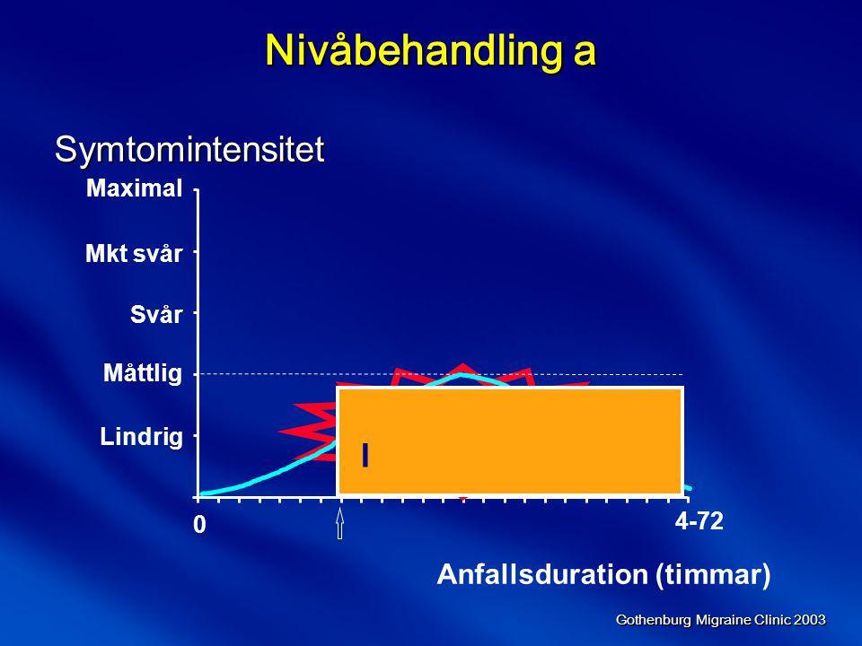 Nivåbehandling a Symtomintensitet I Anfallsduration (timmar) Maximal