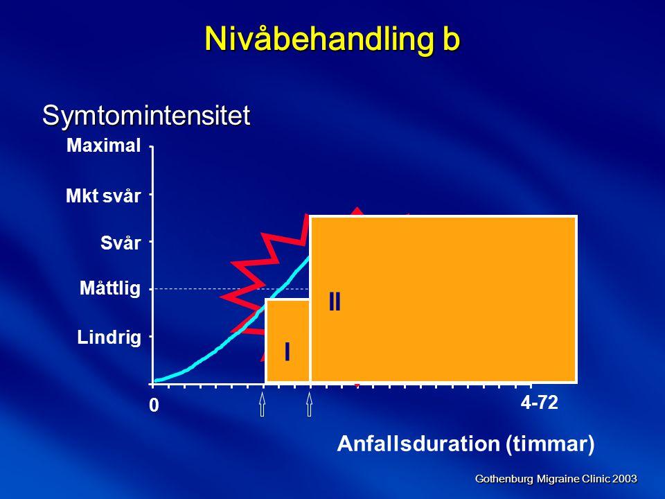 Nivåbehandling b Symtomintensitet II I Anfallsduration (timmar)