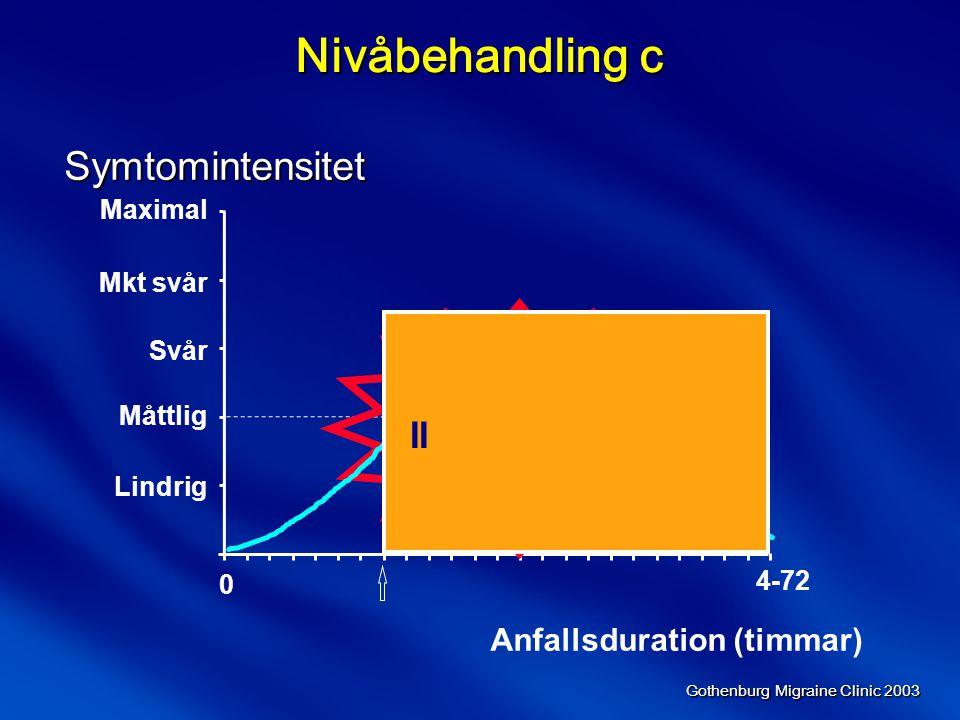 Nivåbehandling c Symtomintensitet II Anfallsduration (timmar) Maximal