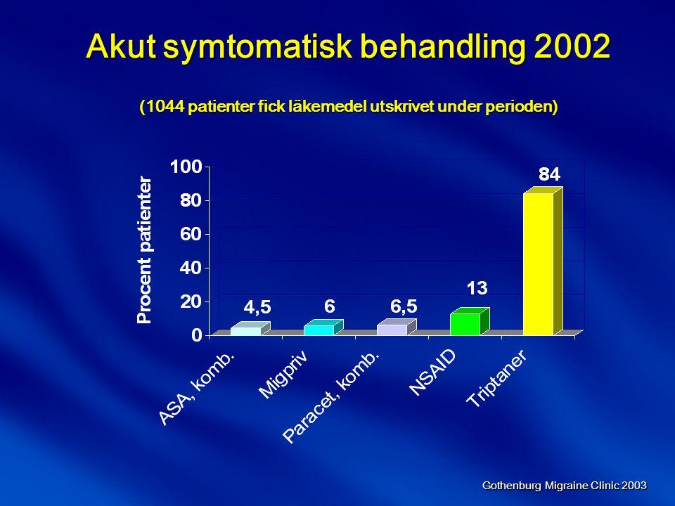 Akut symtomatisk behandling 2002 (1044 patienter fick läkemedel utskrivet under perioden)