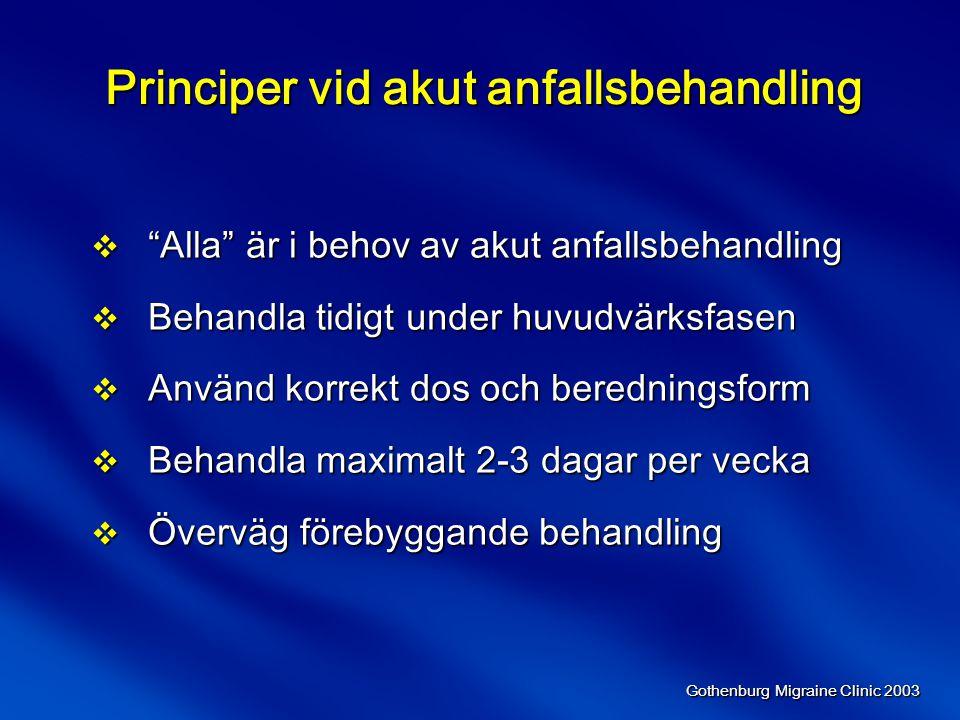 Principer vid akut anfallsbehandling