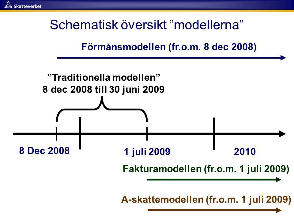 Schematisk översikt modellerna