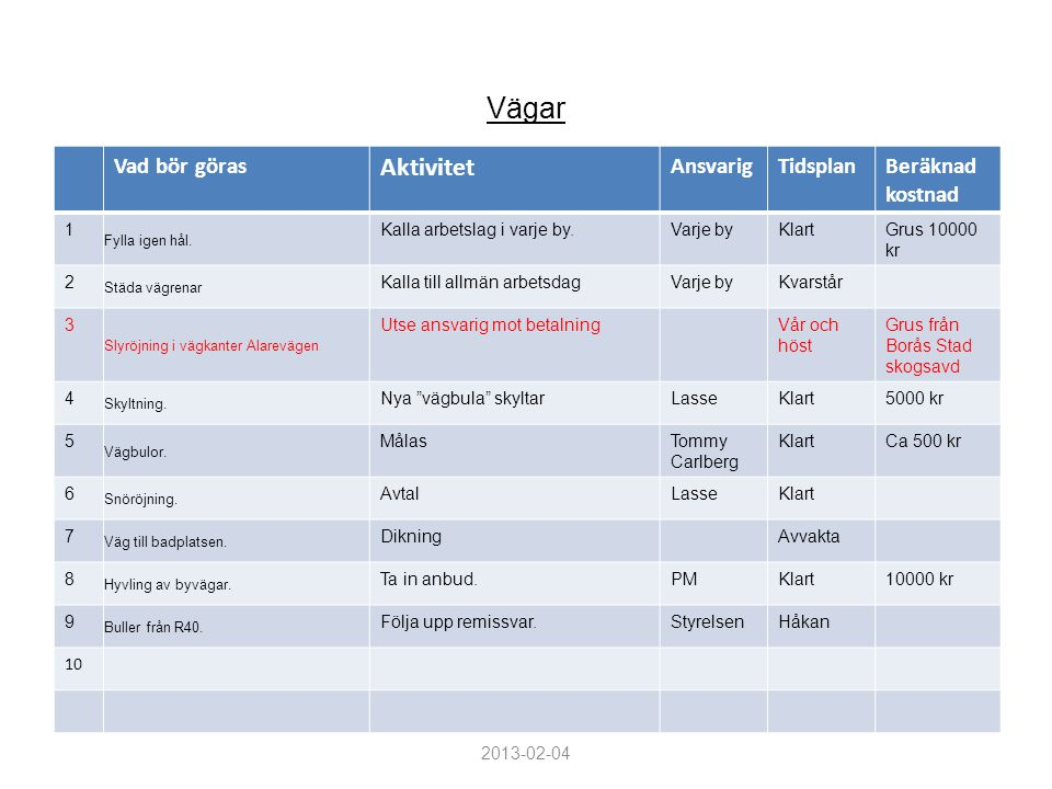 Aktivitet Vad bör göras Ansvarig Tidsplan Beräknad kostnad Vägar 1