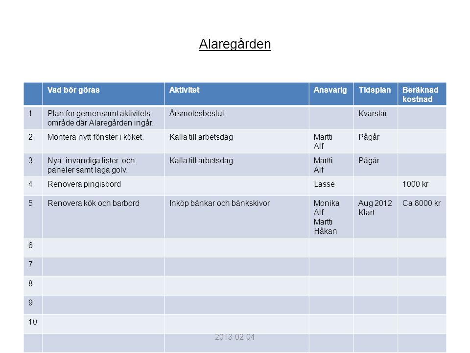 Alaregården Vad bör göras. Aktivitet. Ansvarig. Tidsplan. Beräknad kostnad. 1. Plan för gemensamt aktivitets område där Alaregården ingår.