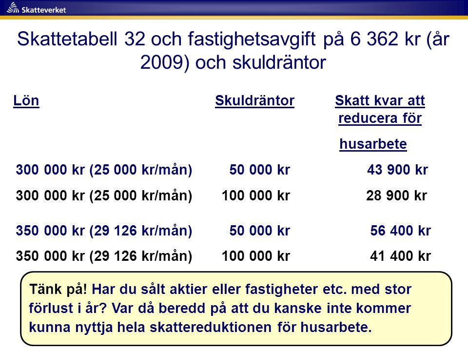 Skattetabell 32 och fastighetsavgift på 6 362 kr (år 2009) och skuldräntor